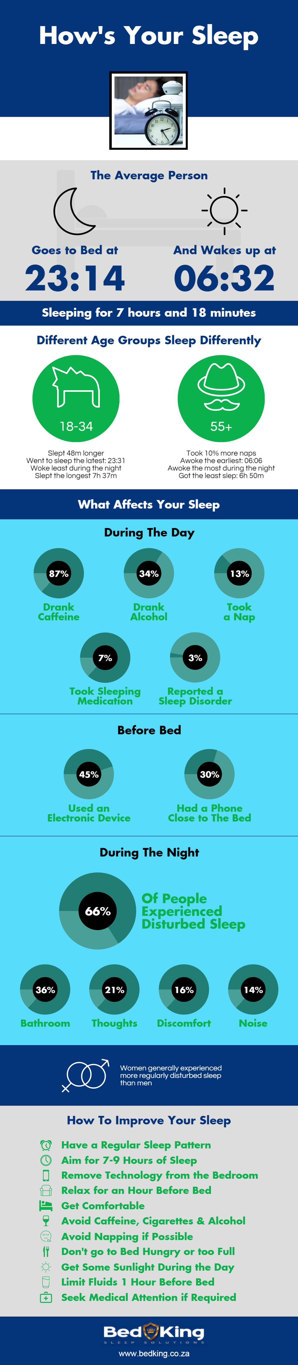 Sleep Infographic from The Bed King